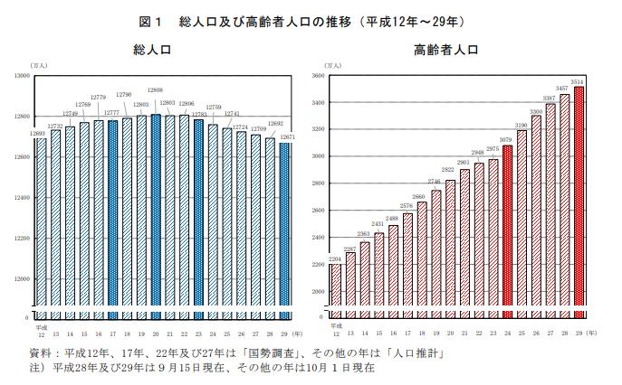 高齢者の増加