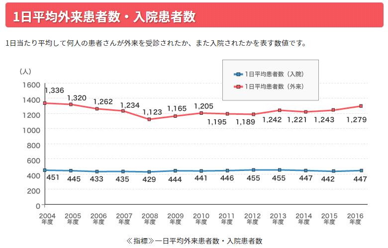1日平均外来患者数・入院患者数の推移