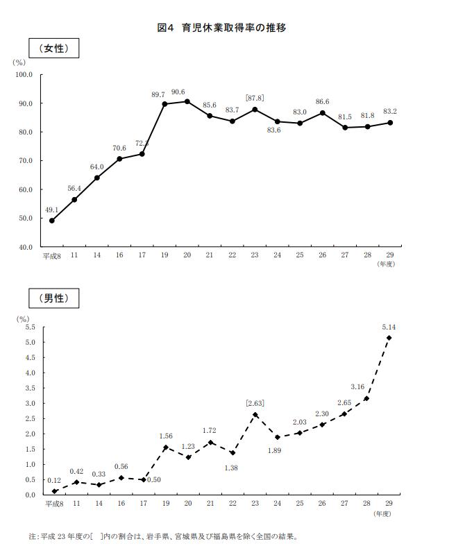 育休の取得率のグラフ