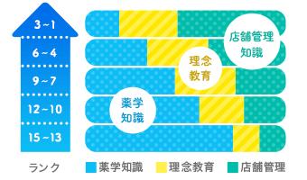 日本調剤の15ステップアップ研修