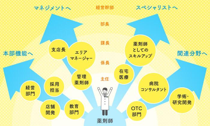 日本調剤のキャリアパス