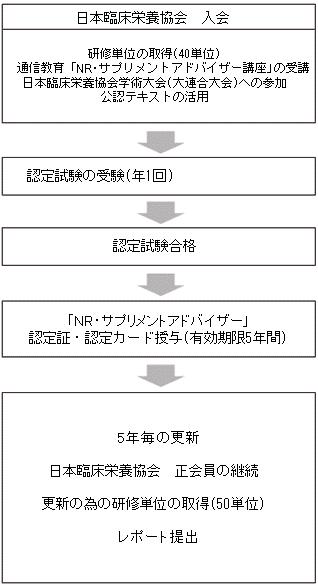 NR/サプリメントアドバイザー取得の流れ