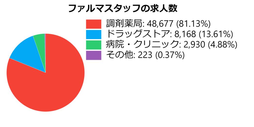 ファルマスタッフの求人数 円グラフ
